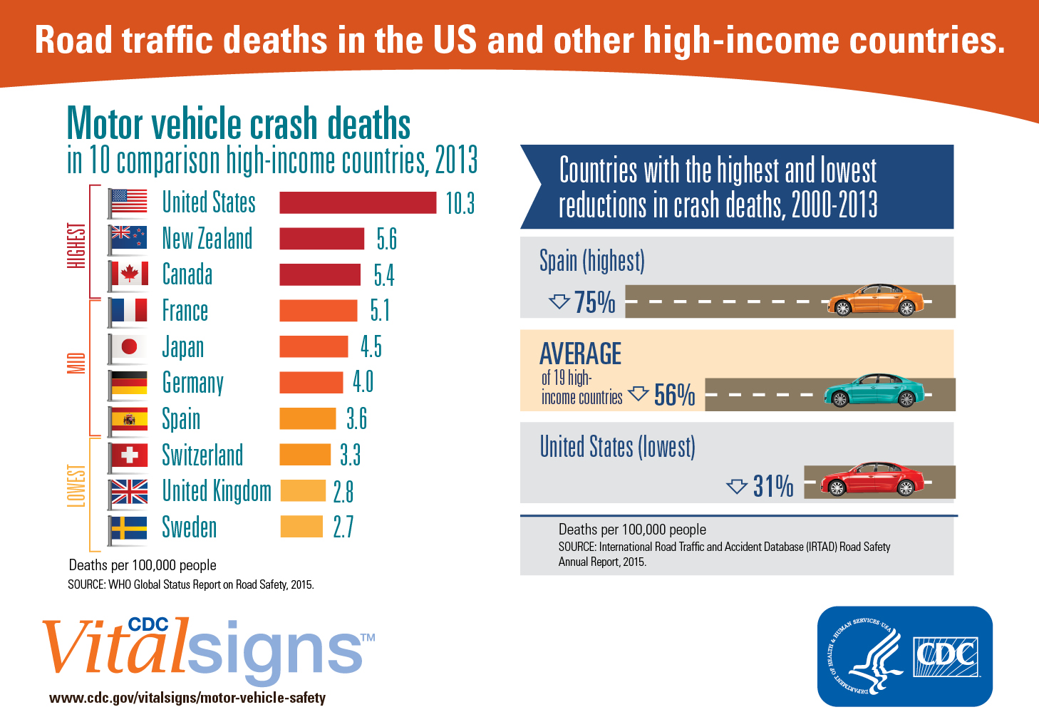 Motor Vehicle Deaths Calvert County Health Department